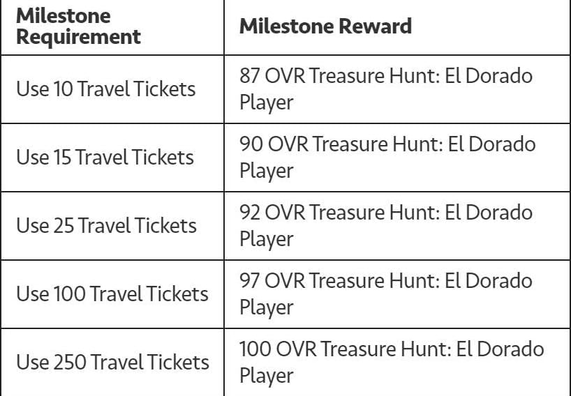 1594993210 707 FIFA Mobile 20 Treasure Hunt El Dorado Guide