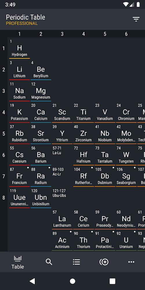 Periodic Table 2020